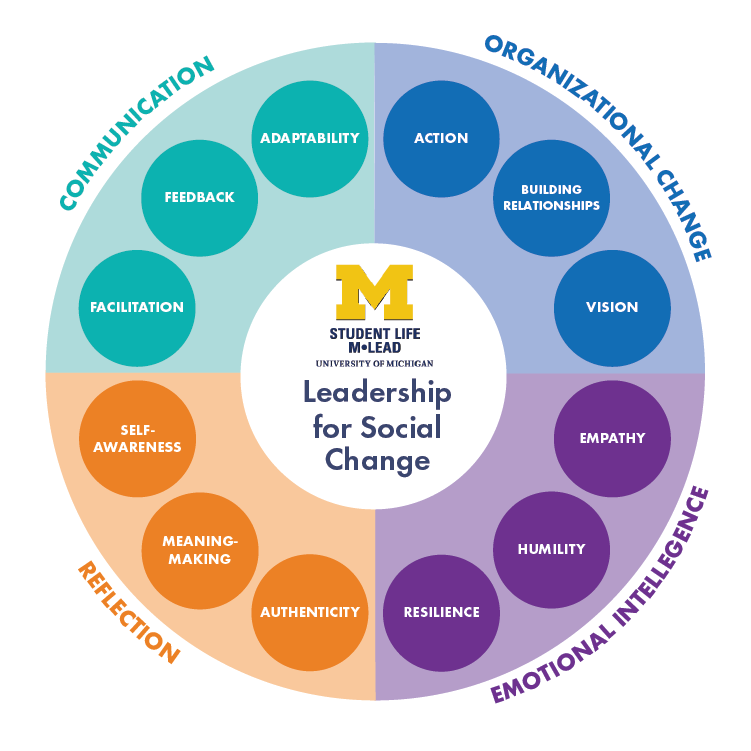 Social Change Wheel